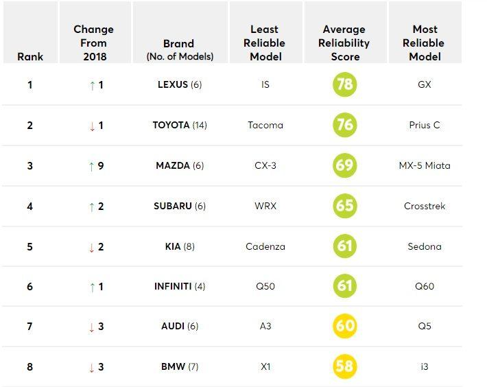 Le auto più affidabili? La classifica di Consumer Reports